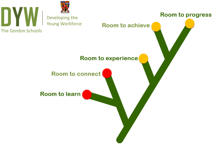 The Gordon Schools Developing the Young Workforce logo